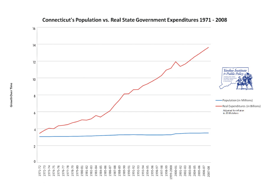 Growth of State Gov't Graph