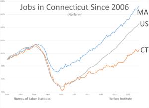 CT jobs since 2006 - January 2016