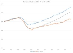 CT vs US vs MA jobs Jan 2016