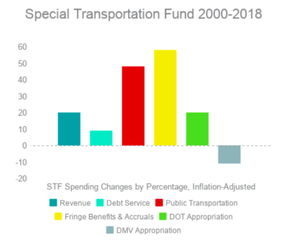 Public Transportation and Fringe Benefit Costs Grow Much Faster than Connecticut Transportation Revenue