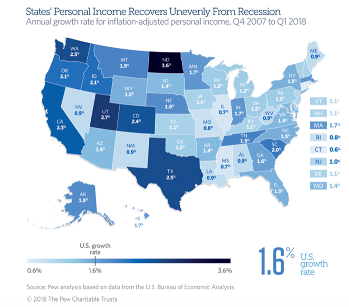 Connecticut has Lowest Personal Income Growth Since 2007, According to Pew
